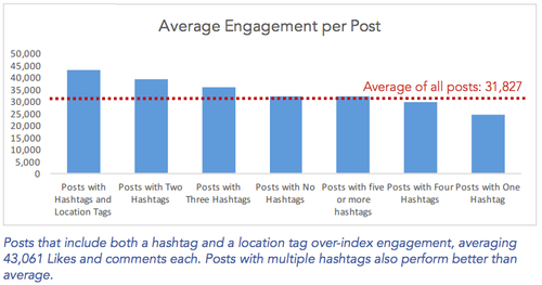Instagram engagement par post