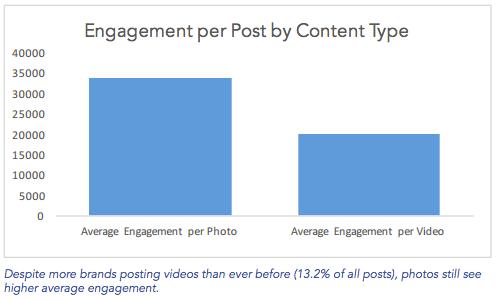 Instagram engagement par contenu