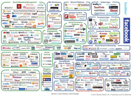 Panorama reseaux sociaux