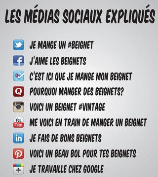 Les réseaux sociaux expliqués simplement
