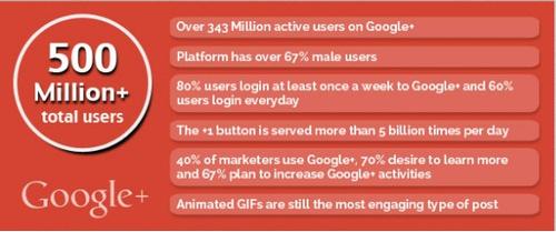 6 statistiques Google+
