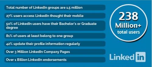 7 stats linkedIn