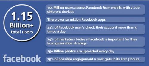 6 stats sur Facebook