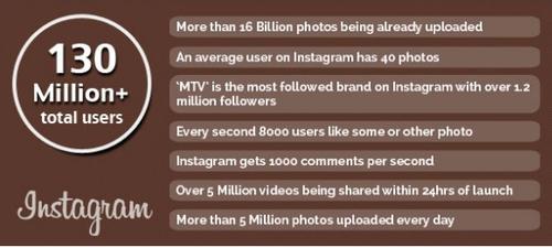7 statistiques Instagram