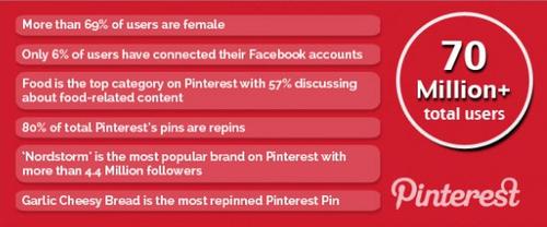 6 statistiques sur Pinterest