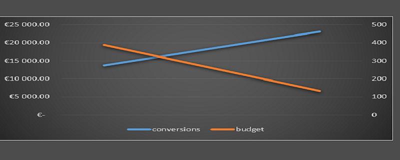 Cas client effet ciseau : plus de conversion pour moins de budget